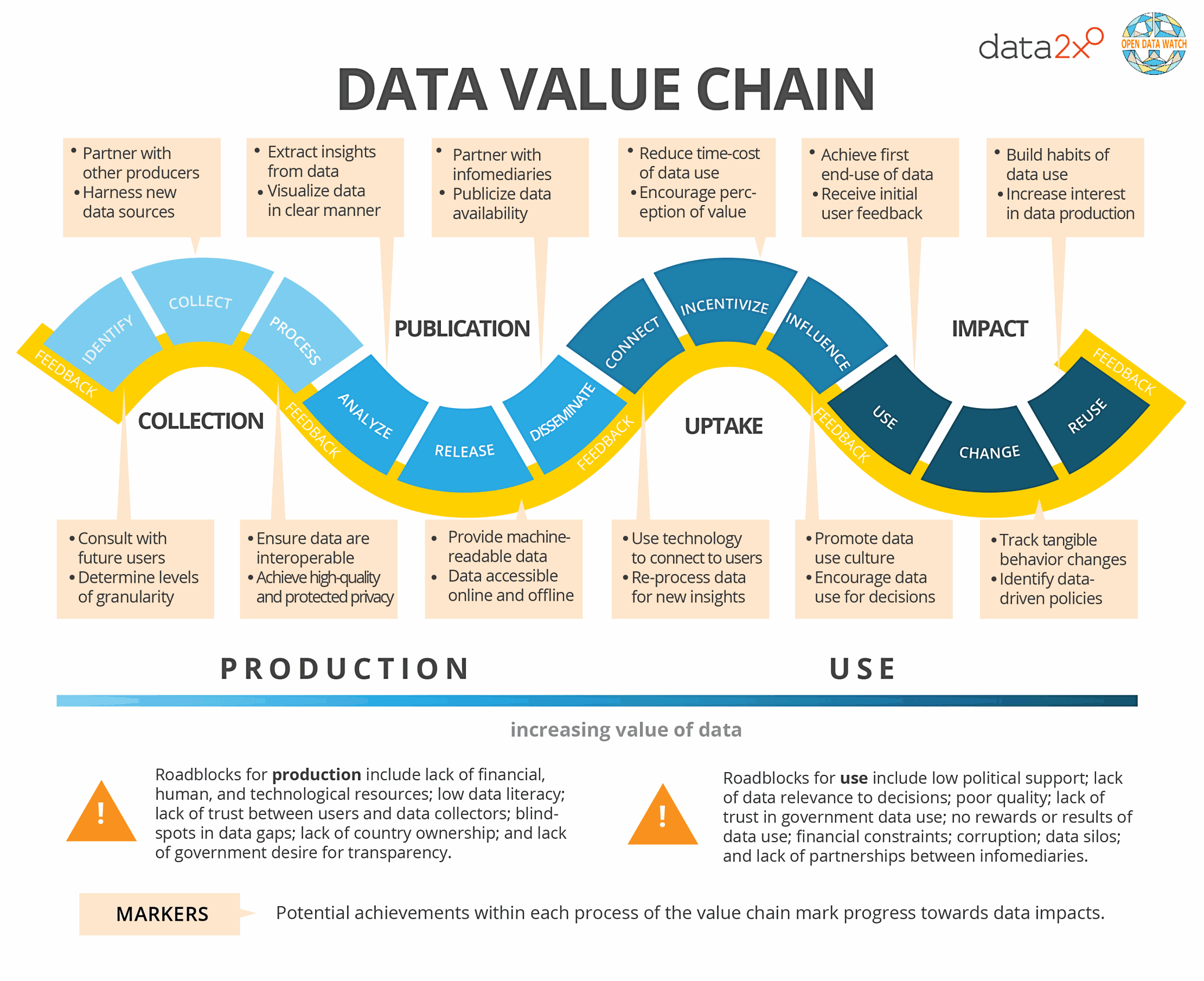Data-Value-Chain-Data2x