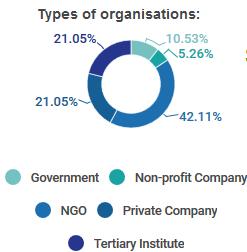 infogram pie chart